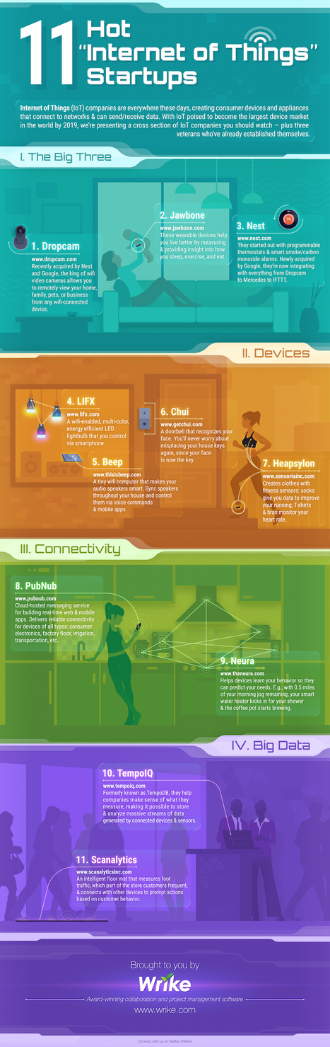 11 Hot Internet of Things Startups #infographic   Future of Cloud Computing   Scoop.it