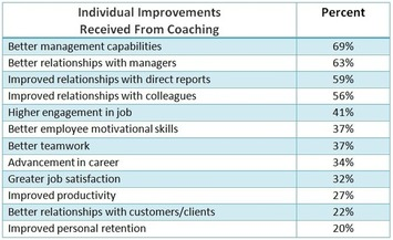 Survey reveals results of executive coaching programs | Coaching Leaders | Scoop.it