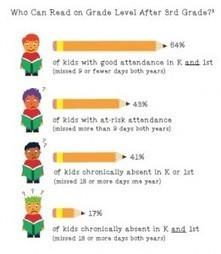Attendance and Absenteeism: Schools focus on intervention, understanding | Leading Schools | Scoop.it
