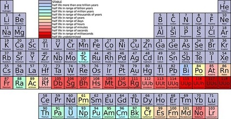 TED-Ed new interactive periodic table with video lessons for every element ~ Educational Technology and Mobile Learning | Moodle and Web 2.0 | Scoop.it