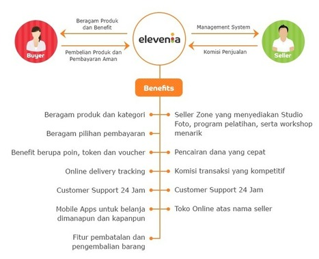 Elevenia Gratis Voucher 1 Juta | Review Ganti | Dimas Dali | Scoop.it