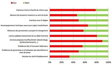 Carrément pas satisfaits : Environnement Numérique de Travail | Plateforme numérique d'apprentissage | Scoop.it