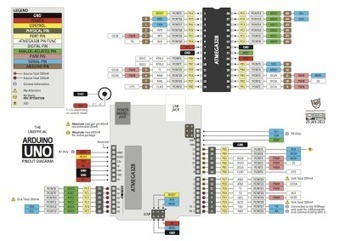 Arduino Uno Pinout Diagram | Arduino Geeks | Scoop.it