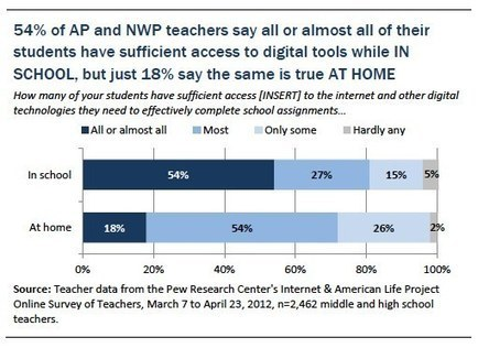 How Teachers Are Using Technology at Home and in Their Classrooms | Pew Internet & American Life Project | :: The 4th Era :: | Scoop.it