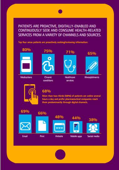Social Media e Pharma: pazienti sempre più digital | Blog ICC | Social Media e Nuove Tendenze Digitali | Scoop.it