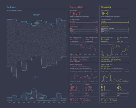 Nicholas Felton Had 95,000 Conversations Last Year And Mapped Each One | visual data | Scoop.it