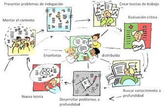 Guía para los proyectos de indagación: 1. El enfoque de aprendizaje | Aula Abierta | Scoop.it