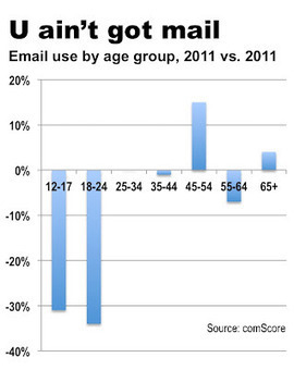 Reflections of a Newsosaur: Email stumbles in digital paradigm shift | Public Relations & Social Media Insight | Scoop.it