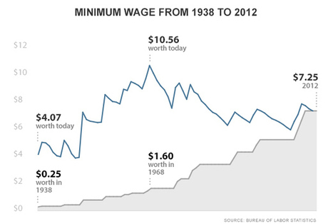 A history of the minimum wage since 1938 - Economy | Two Jobs and Counting | Scoop.it