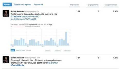 Using Twitter and Pinterest analytics to build engaging content strategies | Social Media | Scoop.it
