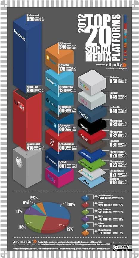 [Infographie] Le top 20 des média sociaux | About Community Management | Scoop.it