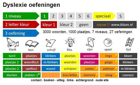 Dyslexie oefeningen | Educatief Internet | Scoop.it