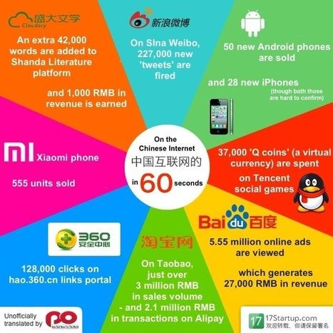 Que se passe t-il en 60 secondes sur le web chinois ? | Web et High Tech en Asie | Scoop.it