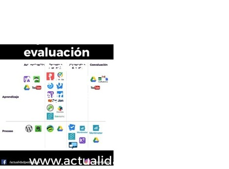Las 16 mejores aplicaciones para evaluación formativa | e-Learning - Teaching through Technology | Scoop.it