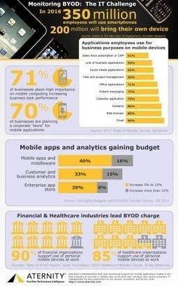 Wat leren we van BYOD infographics? « Bring your own device | onderwijs innovatie | Scoop.it