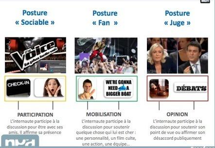 Les clés de la social TV par NPA conseil   Observatoire des Smart TV   Twitter et l'écosystème télévisuel   Scoop.it