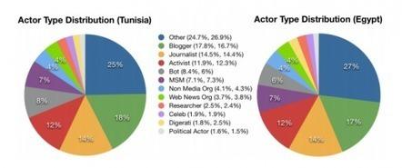 Sur Twitter, les comptes persos de journalistes préférés aux comptes de médias « La Social Newsroom | LYFtv - Lyon | Scoop.it