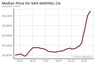 Pasadena CA real estate market update | Real estate | Scoop.it