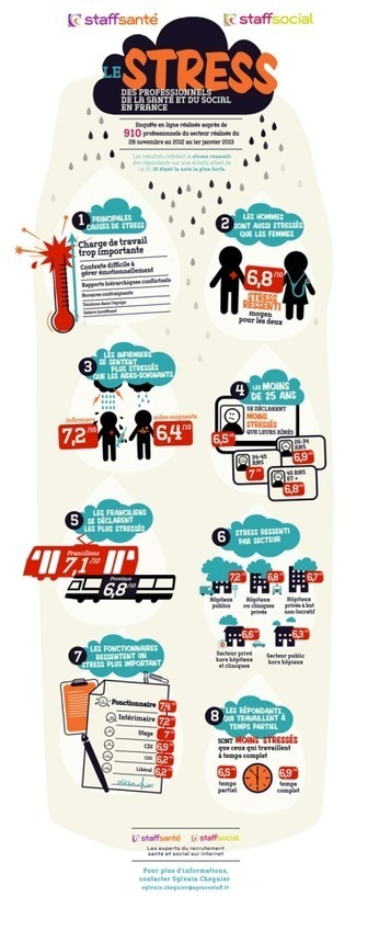 Infographie : stress ressenti par les professionnels de la santé et du social | Infographies santé | Scoop.it