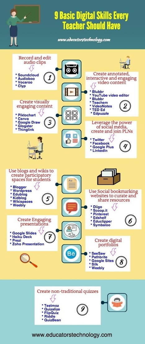 A Beautiful Poster Featuring Basic Digital Skills Every Teacher Should Have ~ Educational Technology and Mobile Learning | SchoolLibrariesTeacherLibrarians | Scoop.it