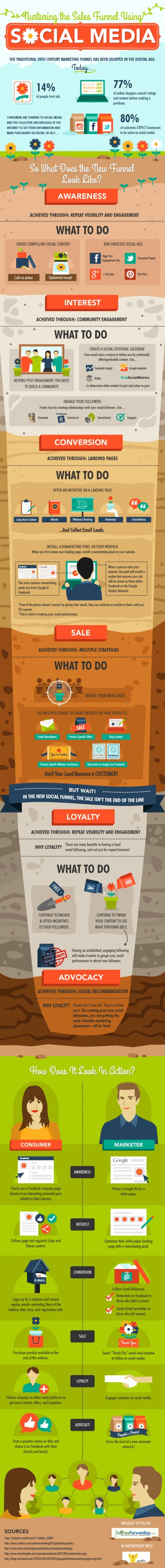 Nurturing the Sales Funnel Using Social Media | Visual.ly | TECH BOOM | Scoop.it