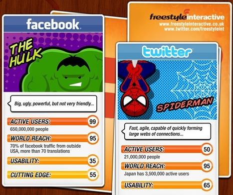 Si les Réseaux Sociaux étaient des Super Héros... ★ Pogotte.fr | infographies | Scoop.it