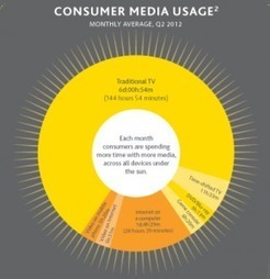 Consumatore e media: le sue abitudini nel web prima dell'acquisto | Marketing_me | Scoop.it