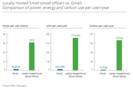 Acteurs › Gmail émet 80 fois moins de CO2 qu'une messagerie interne › GreenIT.fr | SocialWebBusiness | Scoop.it