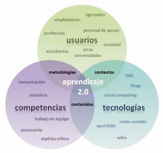 La Cuestión Universitaria - Europa pasa por Bolonia-Bolonia y las TIC: de la docencia 1.0 al aprendizaje 2.0 | Al calor del Caribe | Scoop.it
