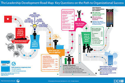 The Leadership Development Road Map - Infographic | Thriving or Dying in the Project Age | Scoop.it