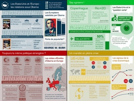 Elections américaines 2012 - Touteleurope.eu | Histoire de l'Union Européenne | Scoop.it