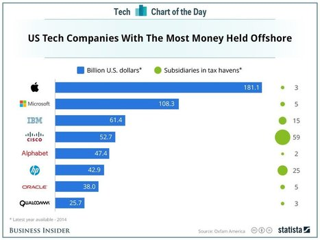 Here's how much money tech companies have stashed overseas | Entrepreneurship, Innovation | Scoop.it