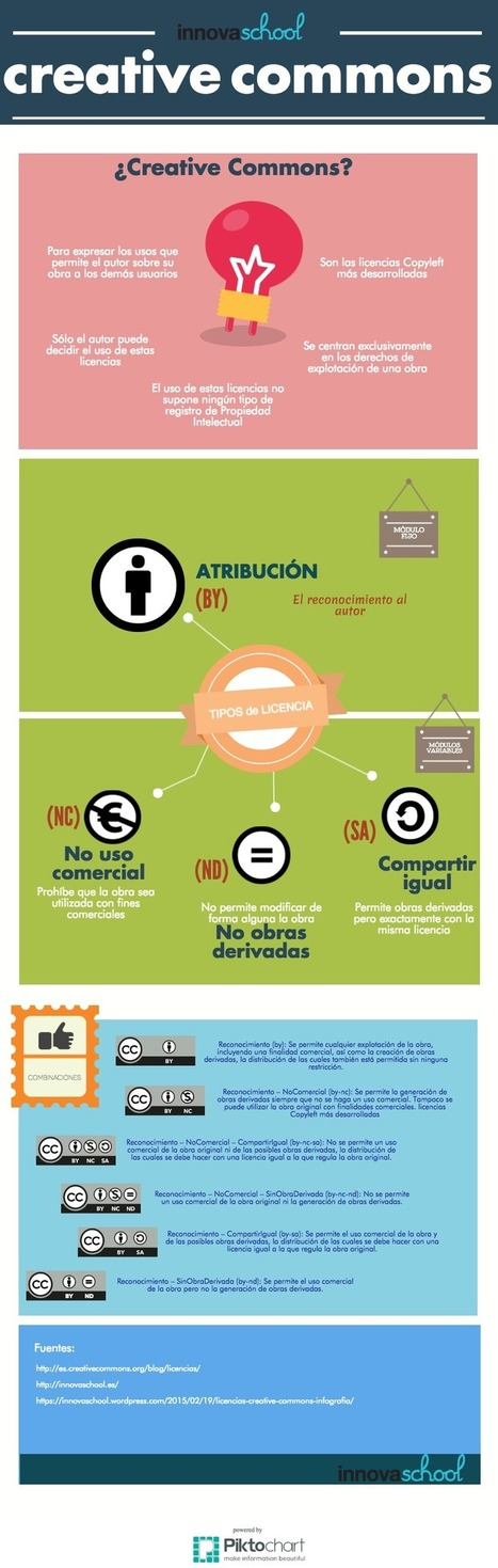 Licencias Creative Commons #infografía | Innova School | Recursos Educativos Abiertos | Scoop.it