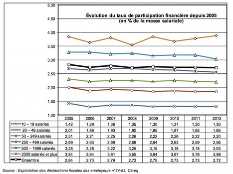 La formation en chiffres #23 : 13 753 000 000 euros de dépenses - RHEXIS | E-RH par Linexio | Scoop.it