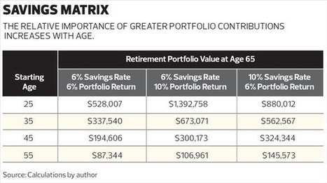 Best Way to Increase Retirement Savings | Collaborative World of Financial Professionals | Scoop.it