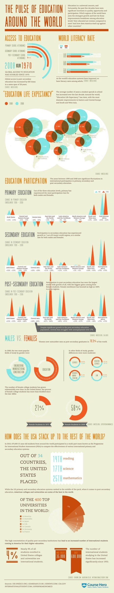 """Staff Picks @PInterest """"Infographic: The Pulse Of Education Around the World"""" 