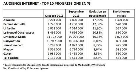 Audience Internet : AlloCiné, Yahoo et les sites d'actualité en hausse en octobre | Les médias face à leur destin | Scoop.it