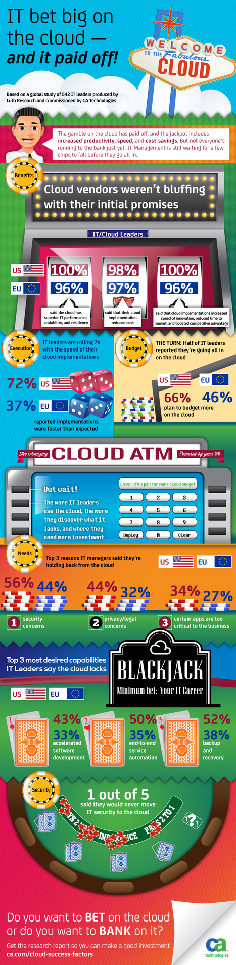 INFOGRAPHIC: The Amazing Cloud ATM | Cloud Central | Scoop.it