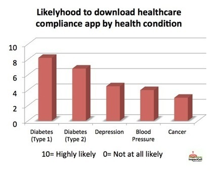 Do patients want apps to remind them to stay compliant ? | Innovation in Health | Scoop.it