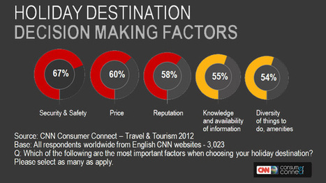 CNN's Global Tourism Research depicts the reality for today's travellers | Tourism Social Media | Scoop.it