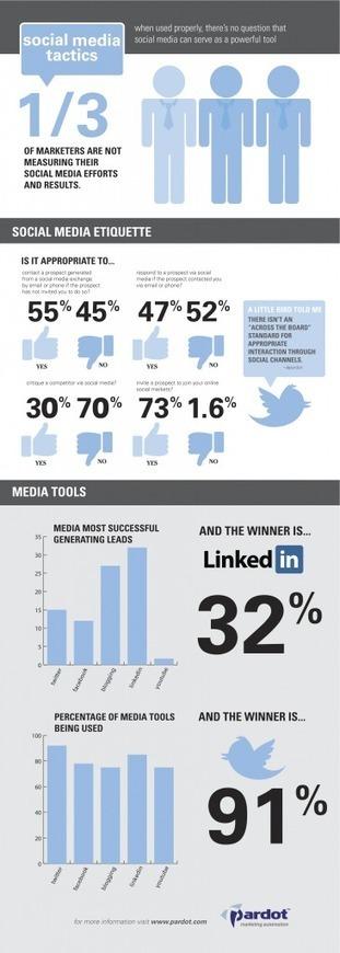 Infographic: Social Media Tactics in B2B Marketing   Pardot Marketing Automation Blog   Social Media Help   Scoop.it