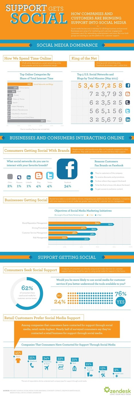 Study shows 62% of consumers have used social media for customer support | Social Media Return on Investment | Scoop.it