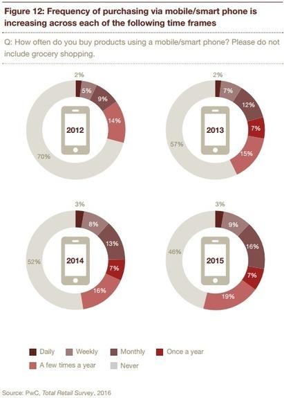 PwC détaille tous les chiffres de la révolution ecommerce dans le monde | Web et reseaux sociaux | Scoop.it
