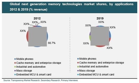 Next Generation Memory Technologies Market (Non-volatile and Volatile) - Global Industry Analysis, Market Size, Share, Growth, Trends and Forecast 2013 - 2019 | MarketHits | Scoop.it