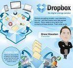 [Infographie] Dropbox : histoire et statistiques   François MAGNAN  Formateur Consultant   Scoop.it