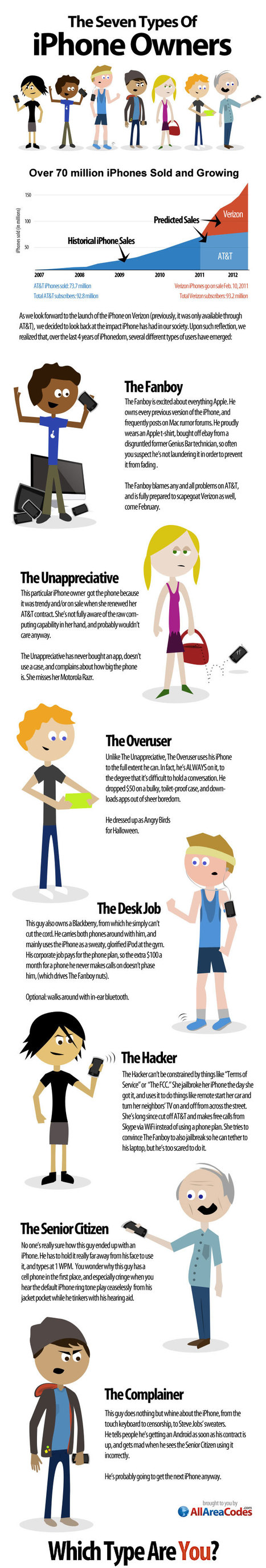 Seven Types of iPhone Users @The_Infographic | All Technology Buzz | Scoop.it