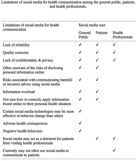 Systematic review: Social media for health communication | Public ... | Social media mixtape | Scoop.it