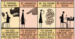 The Four Undramatic Plot Structures - The New Yorker | Revue de presse : écriture de scénarios | Scoop.it