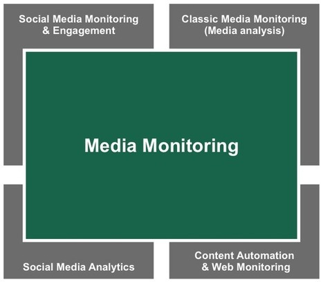 Monitoring tools for social media monitoring, media analysis and online PR | Media | Scoop.it