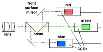 How does an analog colour television video signal work?   TECHUPDATES.IN   techupdates.in   Scoop.it